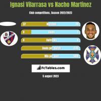 Ignasi Vilarrasa vs Nacho Martinez h2h player stats