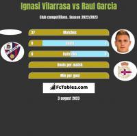 Ignasi Vilarrasa vs Raul Garcia h2h player stats