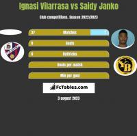 Ignasi Vilarrasa vs Saidy Janko h2h player stats
