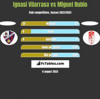 Ignasi Vilarrasa vs Miguel Rubio h2h player stats
