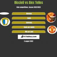 Riccieli vs Alex Telles h2h player stats