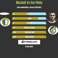 Riccieli vs Ivo Pinto h2h player stats