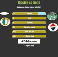 Riccieli vs Lionn h2h player stats