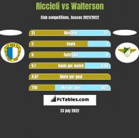 Riccieli vs Walterson h2h player stats