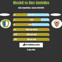 Riccieli vs Alex Centelles h2h player stats
