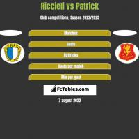 Riccieli vs Patrick h2h player stats