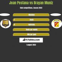 Jean Pestana vs Brayan Muniz h2h player stats