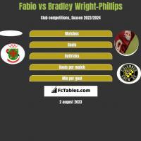 Fabio vs Bradley Wright-Phillips h2h player stats