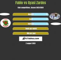 Fabio vs Gyasi Zardes h2h player stats