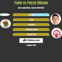 Fabio vs Patryk Klimala h2h player stats