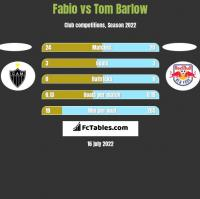 Fabio vs Tom Barlow h2h player stats