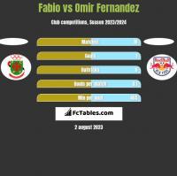 Fabio vs Omir Fernandez h2h player stats