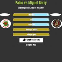 Fabio vs Miguel Berry h2h player stats
