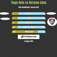Tiago Reis vs German Cano h2h player stats