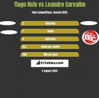 Tiago Reis vs Leandro Carvalho h2h player stats