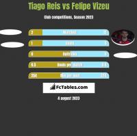 Tiago Reis vs Felipe Vizeu h2h player stats