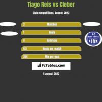 Tiago Reis vs Cleber h2h player stats