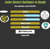 Javier Navarro Rodriguez vs Burgui h2h player stats
