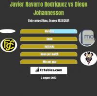 Javier Navarro Rodriguez vs Diego Johannesson h2h player stats