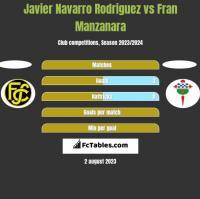 Javier Navarro Rodriguez vs Fran Manzanara h2h player stats