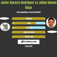 Javier Navarro Rodriguez vs Julian Ramos Omar h2h player stats