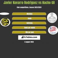 Javier Navarro Rodriguez vs Nacho Gil h2h player stats