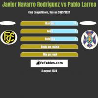 Javier Navarro Rodriguez vs Pablo Larrea h2h player stats