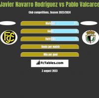 Javier Navarro Rodriguez vs Pablo Valcarce h2h player stats