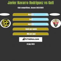 Javier Navarro Rodriguez vs Guti h2h player stats
