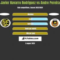 Javier Navarro Rodriguez vs Andre Pereira h2h player stats