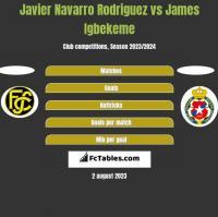 Javier Navarro Rodriguez vs James Igbekeme h2h player stats