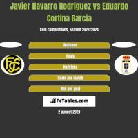 Javier Navarro Rodriguez vs Eduardo Cortina Garcia h2h player stats