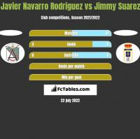 Javier Navarro Rodriguez vs Jimmy Suarez h2h player stats