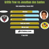 Griffin Yow vs Jonathan dos Santos h2h player stats