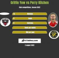 Griffin Yow vs Perry Kitchen h2h player stats