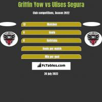 Griffin Yow vs Ulises Segura h2h player stats