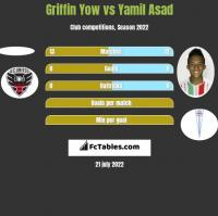 Griffin Yow vs Yamil Asad h2h player stats