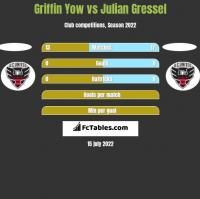 Griffin Yow vs Julian Gressel h2h player stats