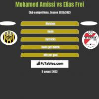 Mohamed Amissi vs Elias Frei h2h player stats