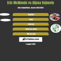 Eric McWoods vs Aljosa Vojnovic h2h player stats