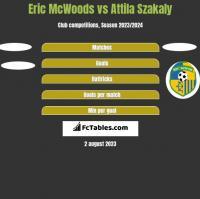 Eric McWoods vs Attila Szakaly h2h player stats