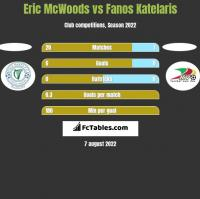 Eric McWoods vs Fanos Katelaris h2h player stats