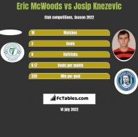 Eric McWoods vs Josip Knezevic h2h player stats
