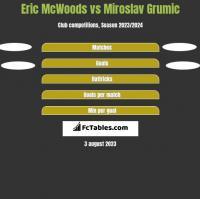Eric McWoods vs Miroslav Grumic h2h player stats