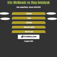 Eric McWoods vs Oleg Golodyuk h2h player stats