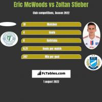 Eric McWoods vs Zoltan Stieber h2h player stats