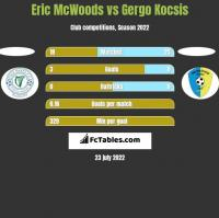 Eric McWoods vs Gergo Kocsis h2h player stats