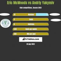 Eric McWoods vs Andriy Yakymiv h2h player stats