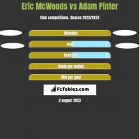 Eric McWoods vs Adam Pinter h2h player stats