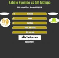 Sabelo Nyembe vs Gift Motupa h2h player stats